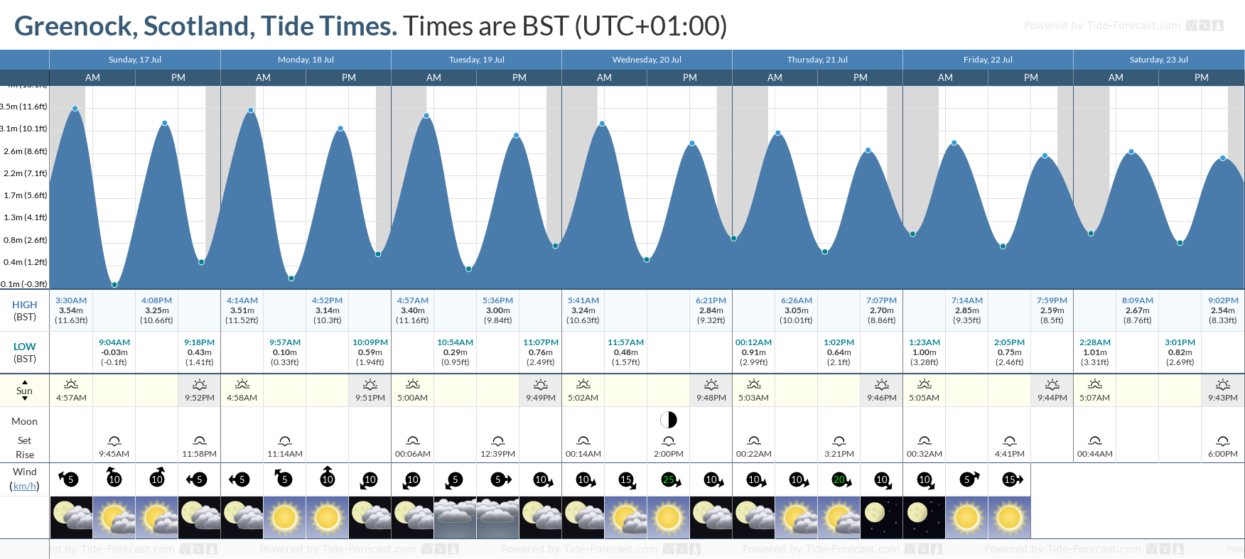 Greenock, Scotland Tide Chart including high and low tide tide times for the next 7 days