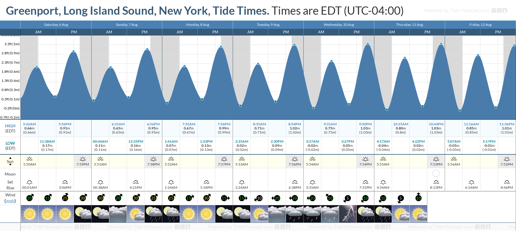 Greenport, Long Island Sound, New York Tide Chart including high and low tide tide times for the next 7 days