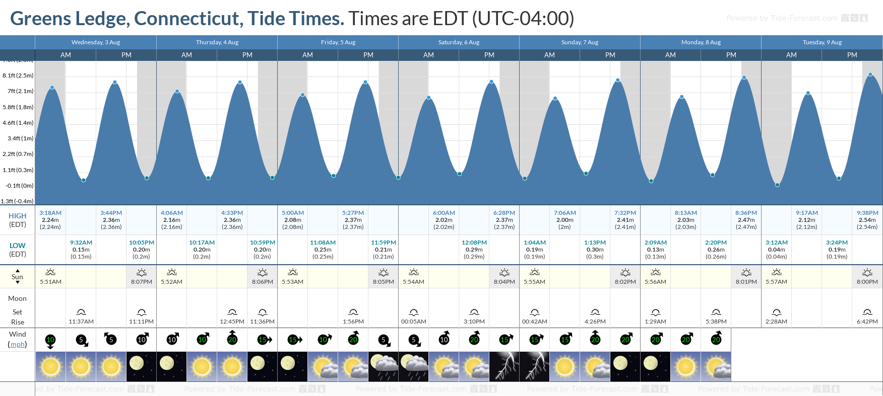 Greens Ledge, Connecticut Tide Chart including high and low tide tide times for the next 7 days
