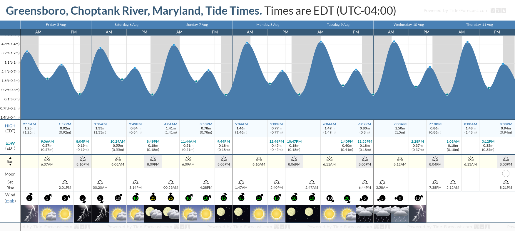 Greensboro, Choptank River, Maryland Tide Chart including high and low tide tide times for the next 7 days