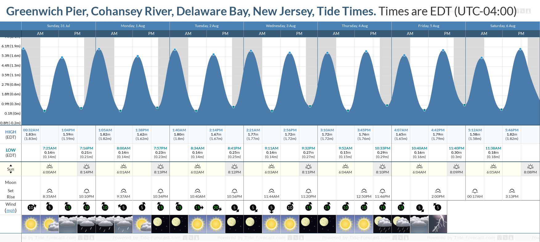 Greenwich Pier, Cohansey River, Delaware Bay, New Jersey Tide Chart including high and low tide tide times for the next 7 days