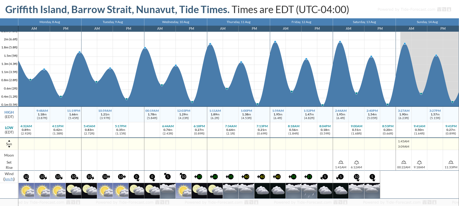 Griffith Island, Barrow Strait, Nunavut Tide Chart including high and low tide tide times for the next 7 days
