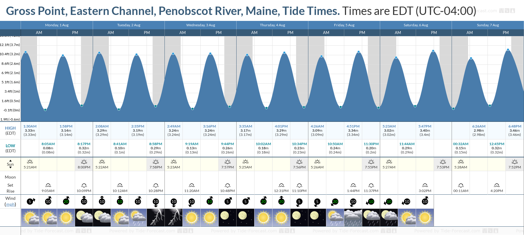 Gross Point, Eastern Channel, Penobscot River, Maine Tide Chart including high and low tide tide times for the next 7 days
