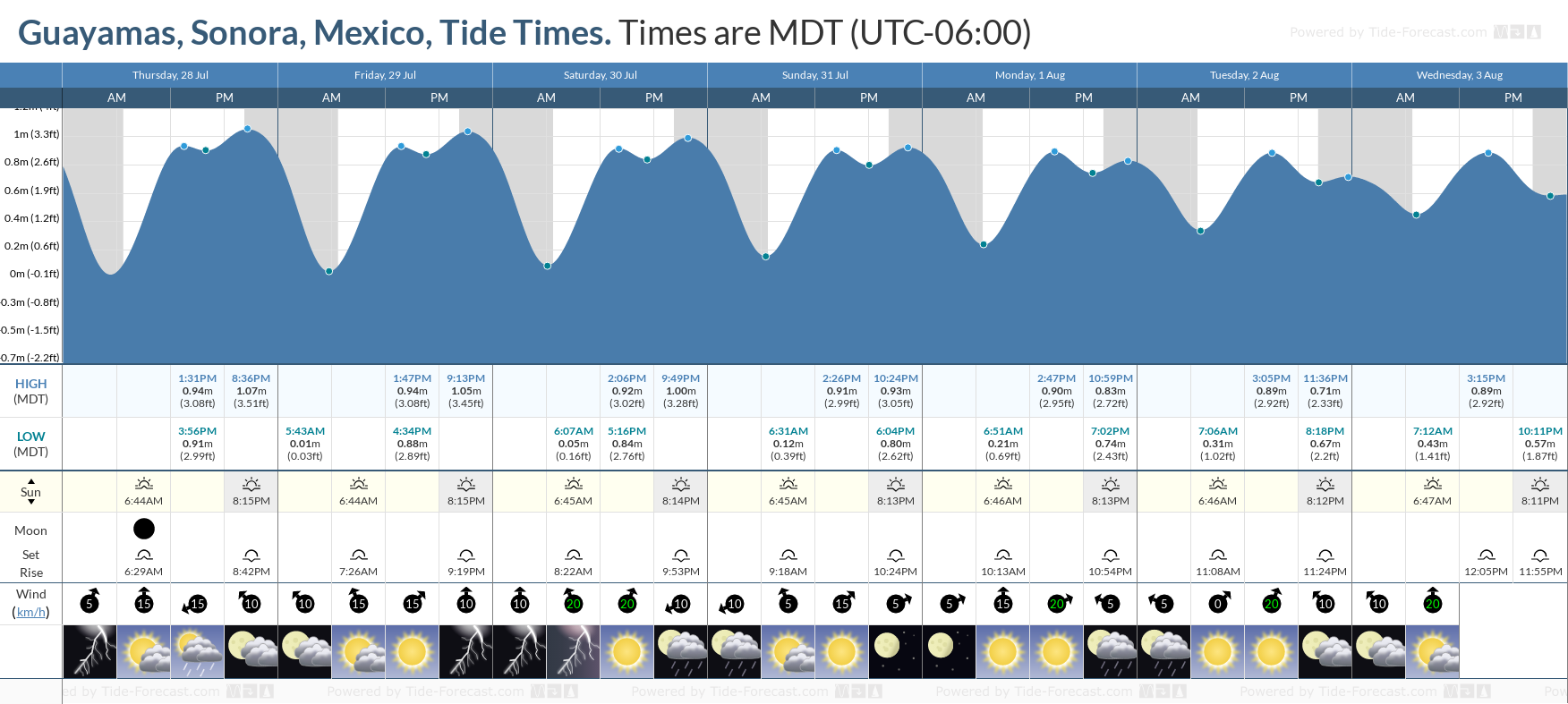 Guayamas, Sonora, Mexico Tide Chart including high and low tide tide times for the next 7 days