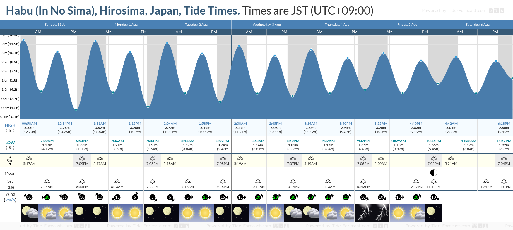 Habu (In No Sima), Hirosima, Japan Tide Chart including high and low tide tide times for the next 7 days