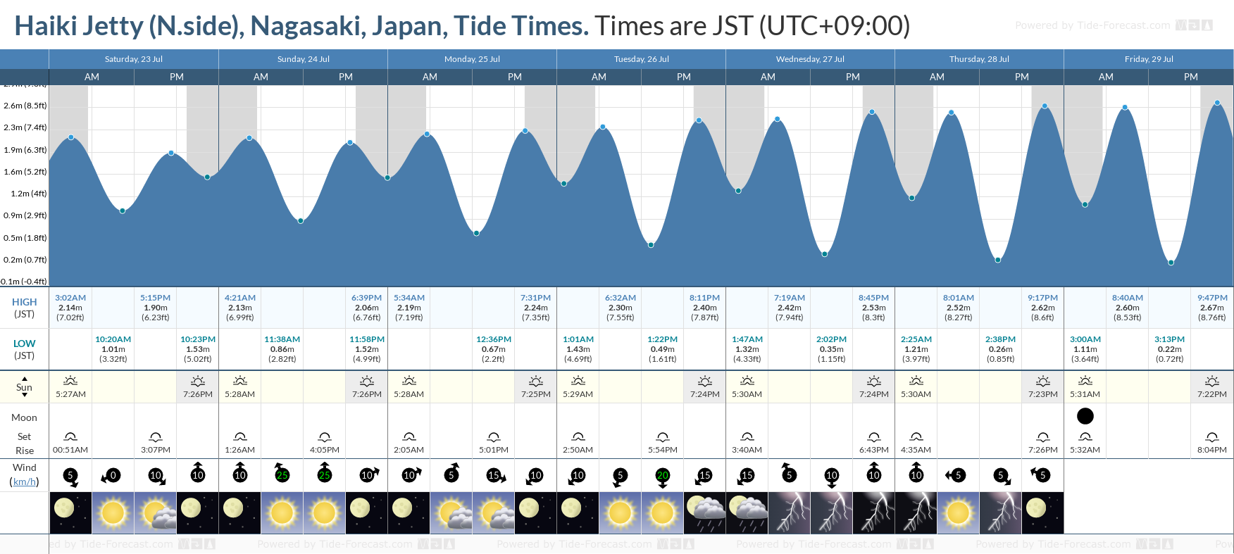 Haiki Jetty (N.side), Nagasaki, Japan Tide Chart including high and low tide tide times for the next 7 days