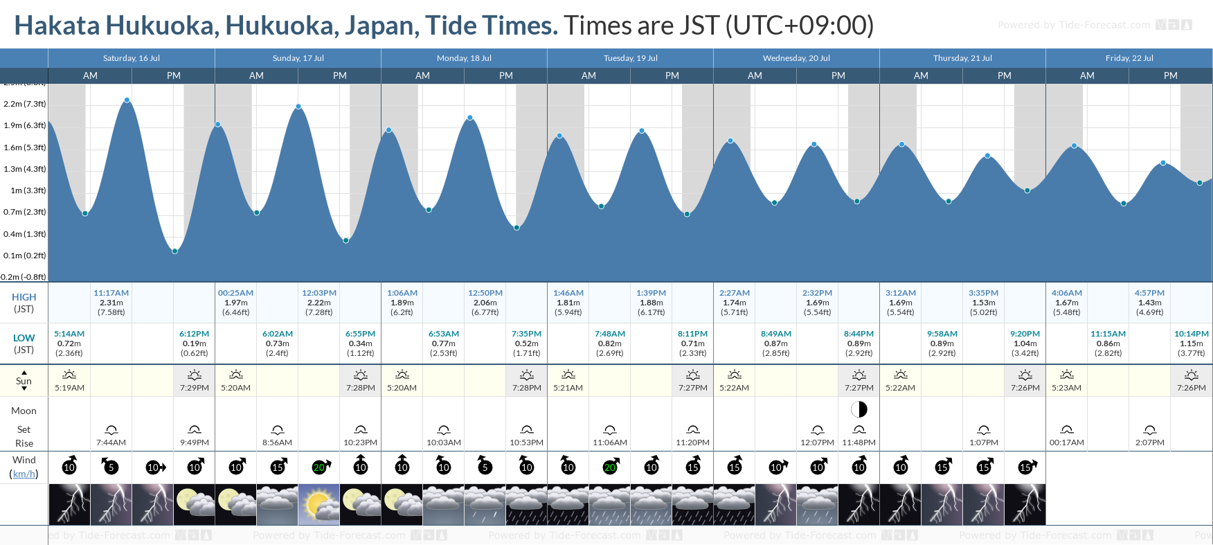 Hakata Hukuoka, Hukuoka, Japan Tide Chart including high and low tide tide times for the next 7 days