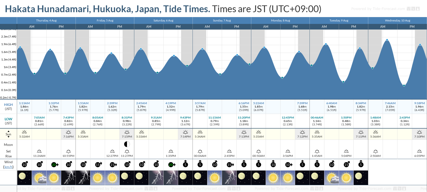 Hakata Hunadamari, Hukuoka, Japan Tide Chart including high and low tide tide times for the next 7 days