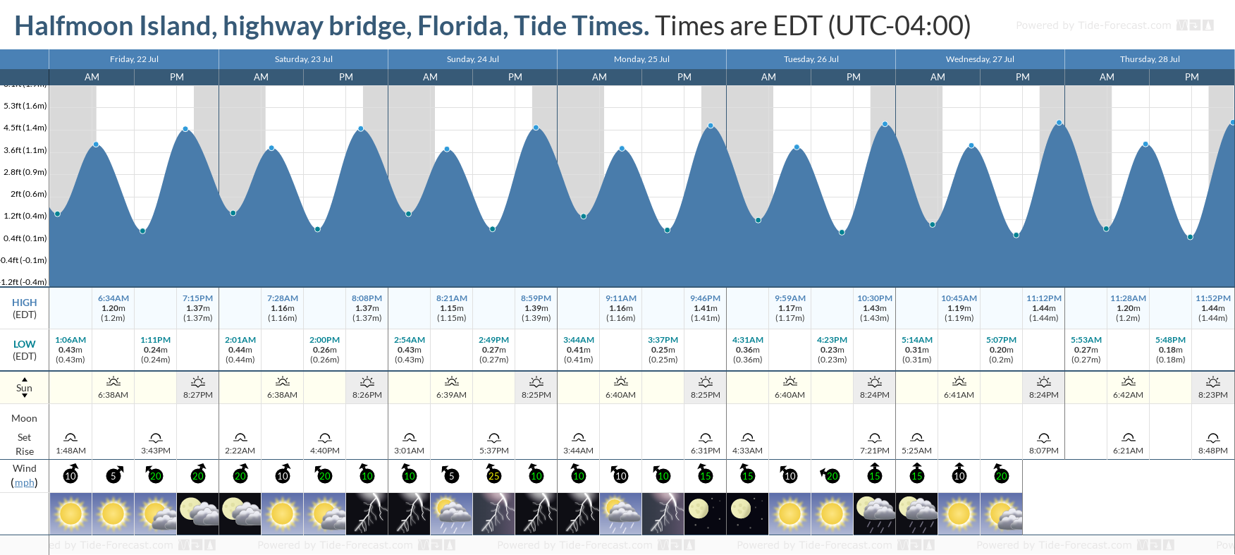 Halfmoon Island, highway bridge, Florida Tide Chart including high and low tide tide times for the next 7 days