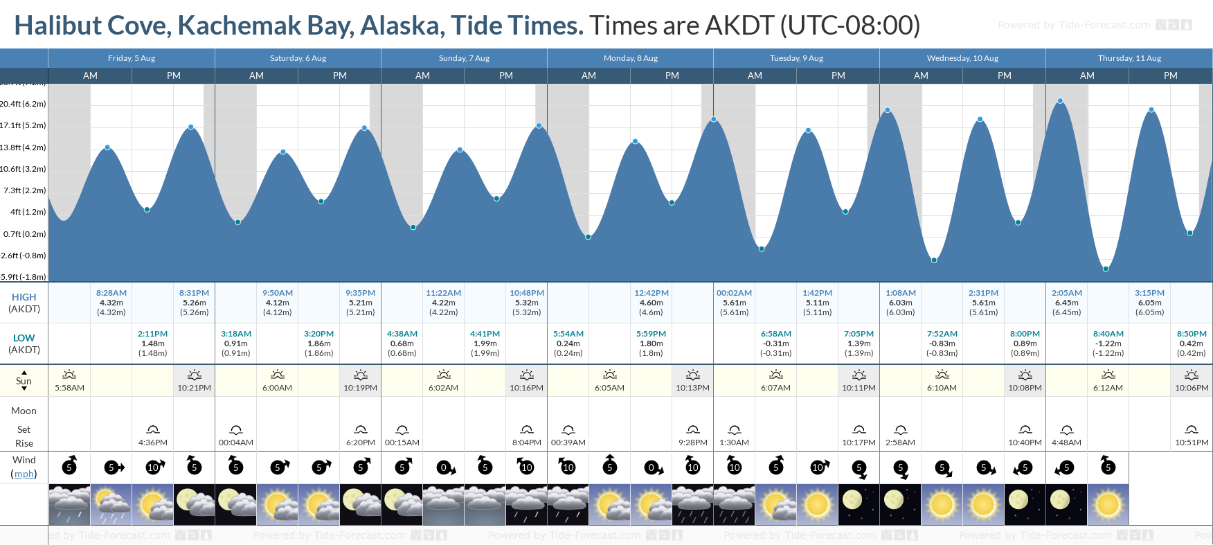 Halibut Cove, Kachemak Bay, Alaska Tide Chart including high and low tide tide times for the next 7 days