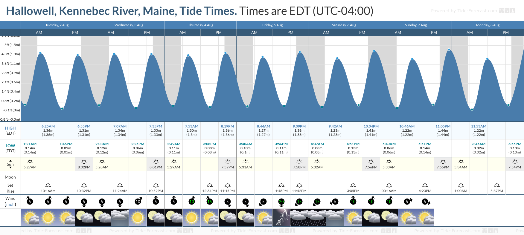 Hallowell, Kennebec River, Maine Tide Chart including high and low tide tide times for the next 7 days