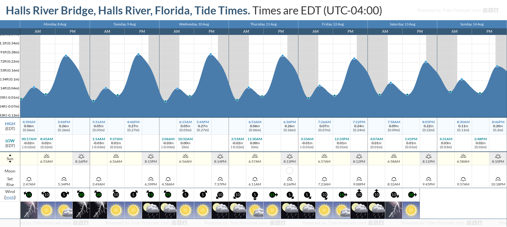 Halls River Bridge, Halls River, Florida Tide Chart including high and low tide tide times for the next 7 days