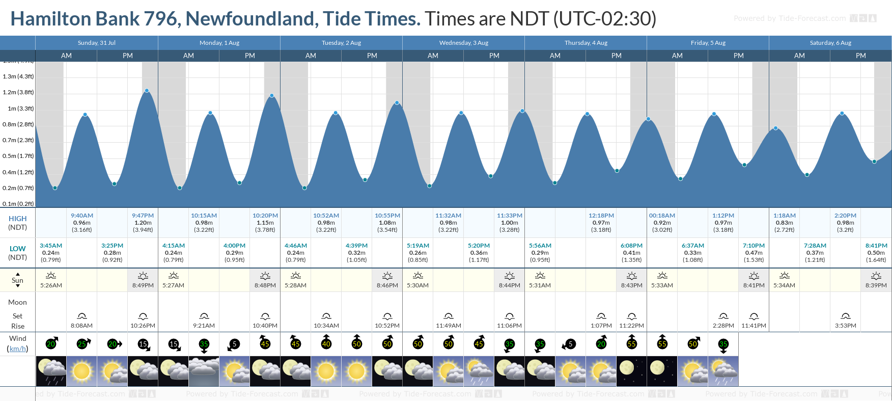 Hamilton Bank 796, Newfoundland Tide Chart including high and low tide tide times for the next 7 days