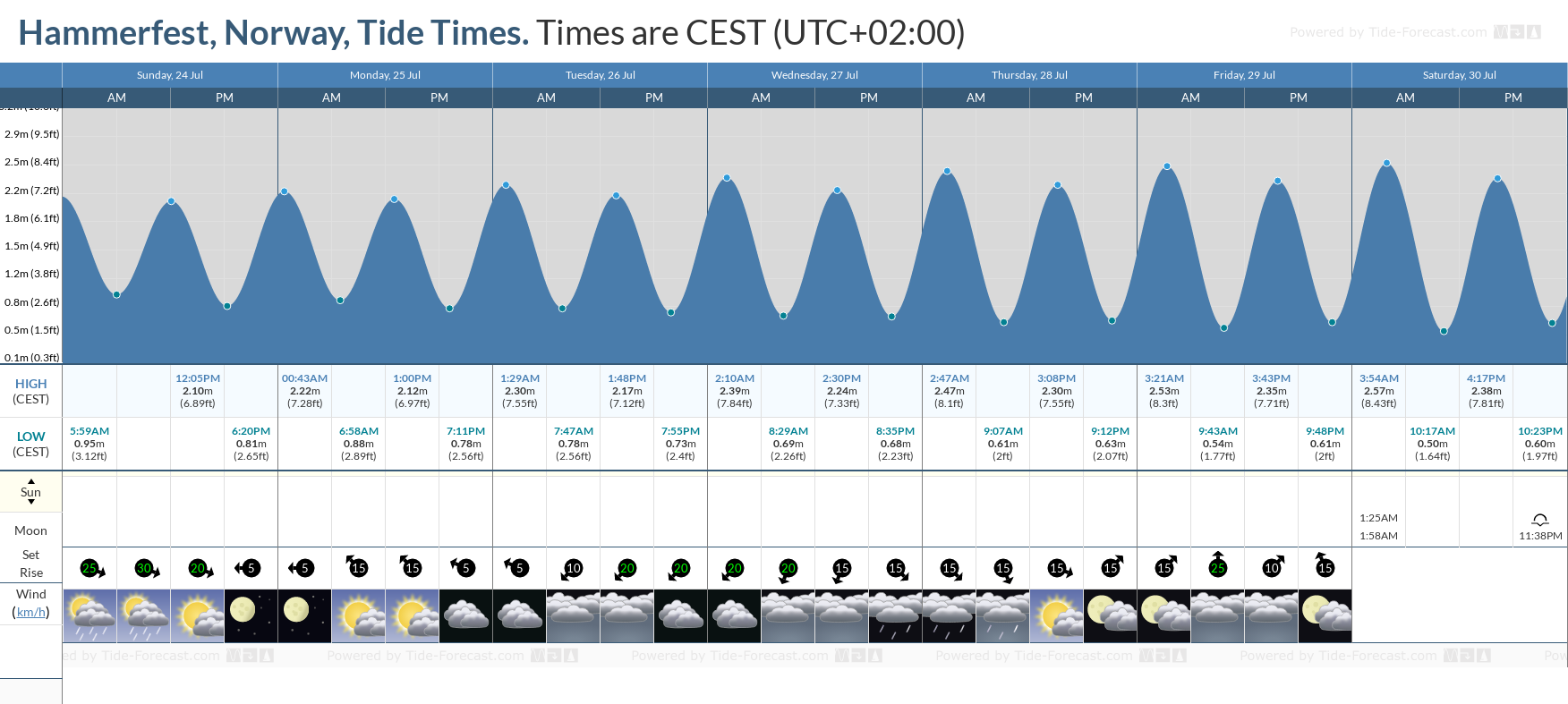 Hammerfest, Norway Tide Chart including high and low tide tide times for the next 7 days