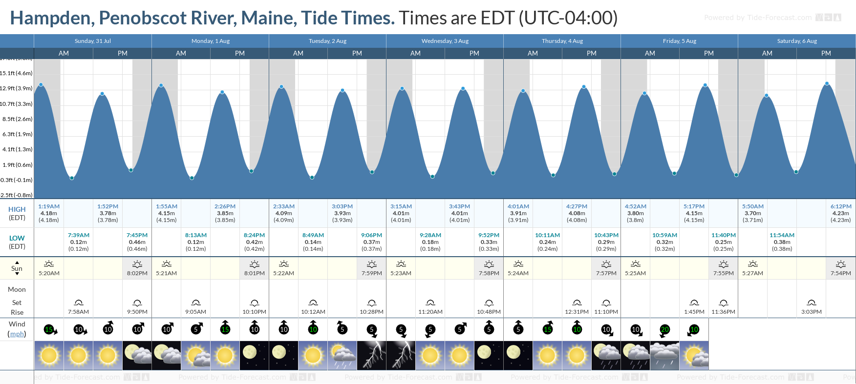 Hampden, Penobscot River, Maine Tide Chart including high and low tide tide times for the next 7 days