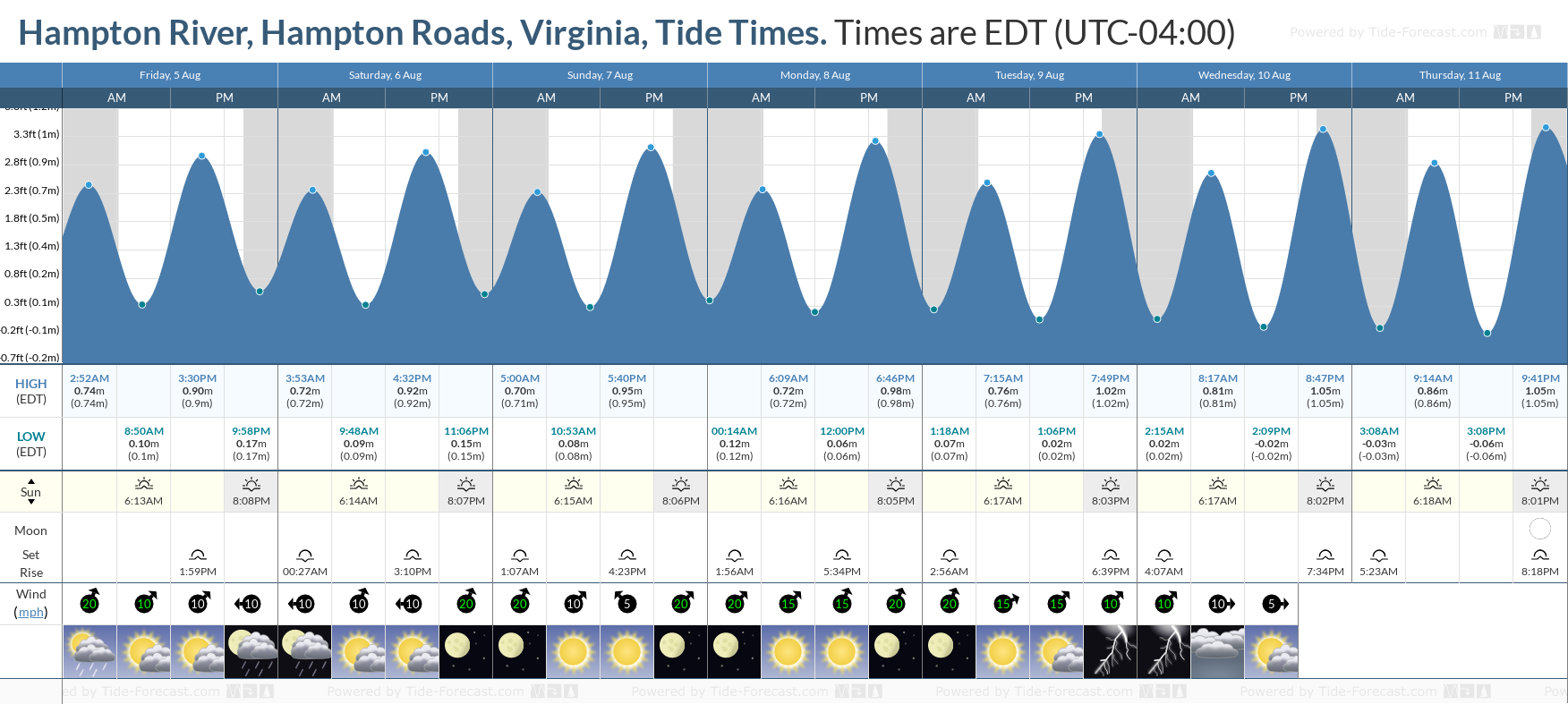Hampton River, Hampton Roads, Virginia Tide Chart including high and low tide tide times for the next 7 days