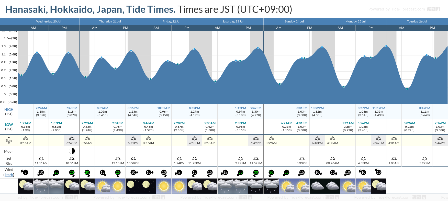 Hanasaki, Hokkaido, Japan Tide Chart including high and low tide tide times for the next 7 days