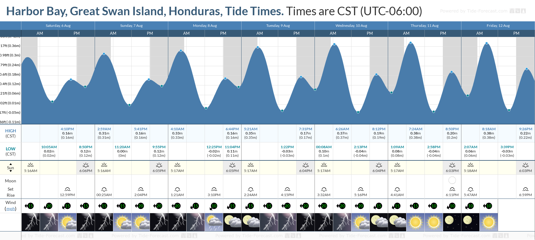Harbor Bay, Great Swan Island, Honduras Tide Chart including high and low tide tide times for the next 7 days