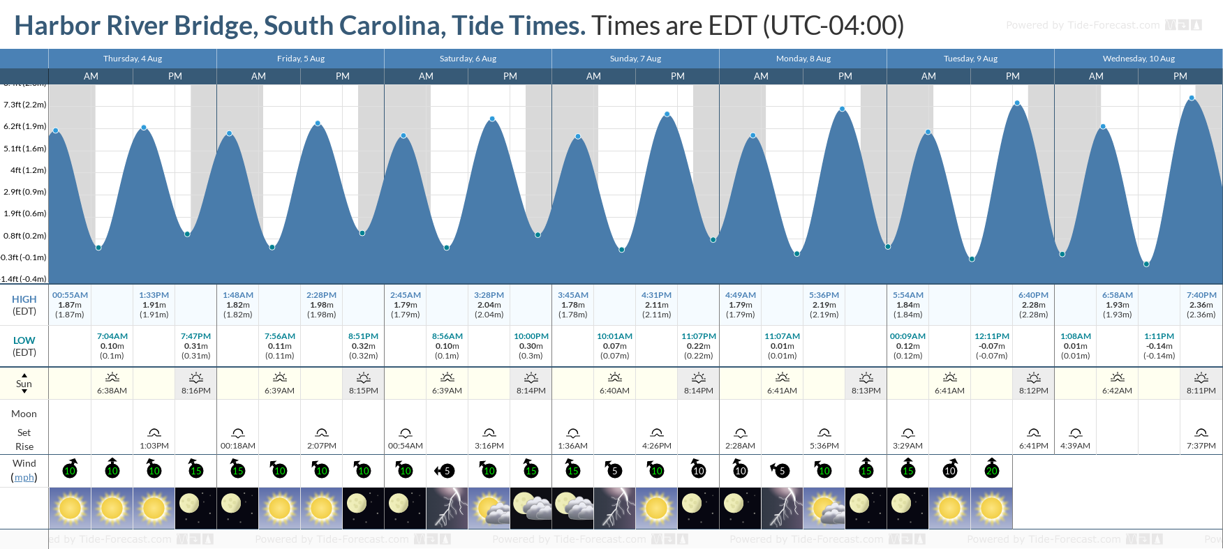 Harbor River Bridge, South Carolina Tide Chart including high and low tide tide times for the next 7 days
