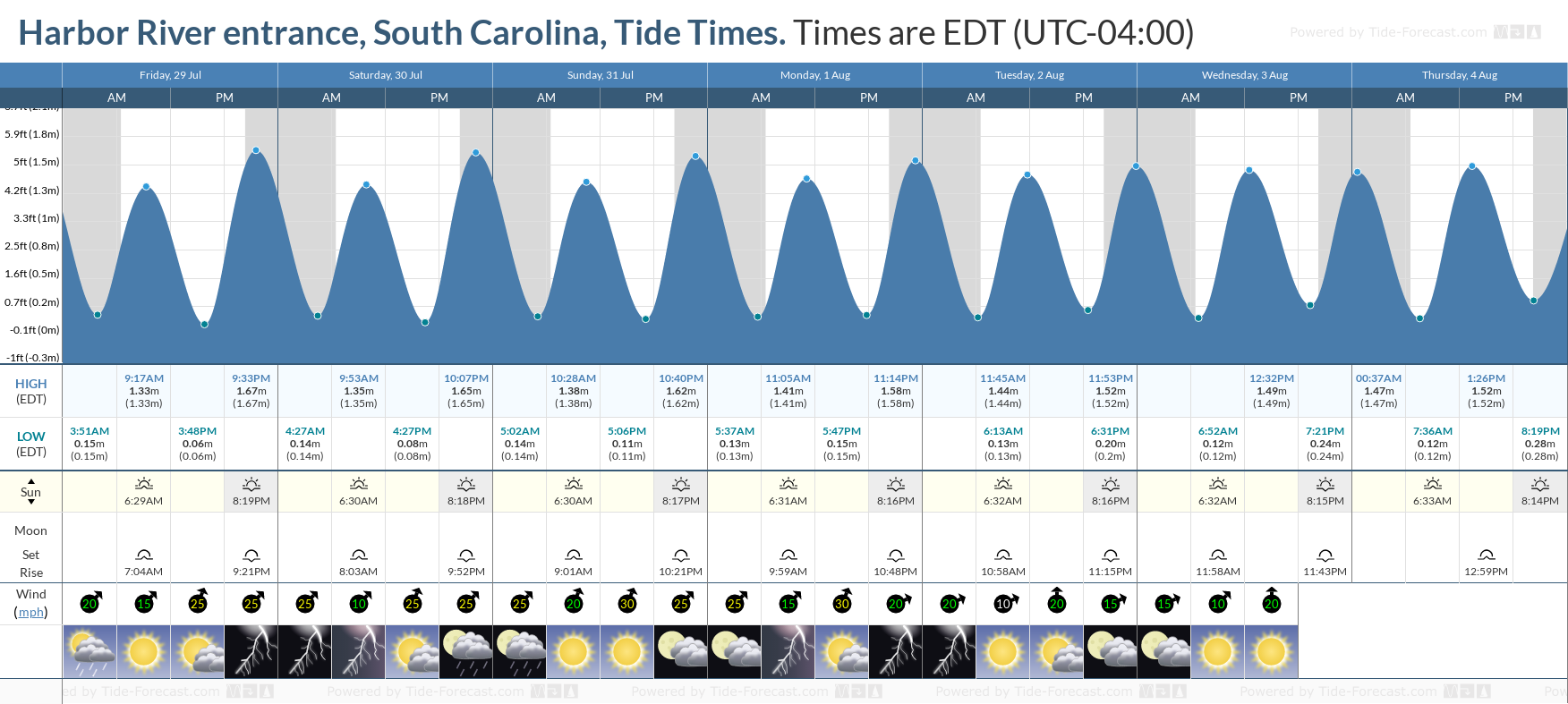 Harbor River entrance, South Carolina Tide Chart including high and low tide tide times for the next 7 days