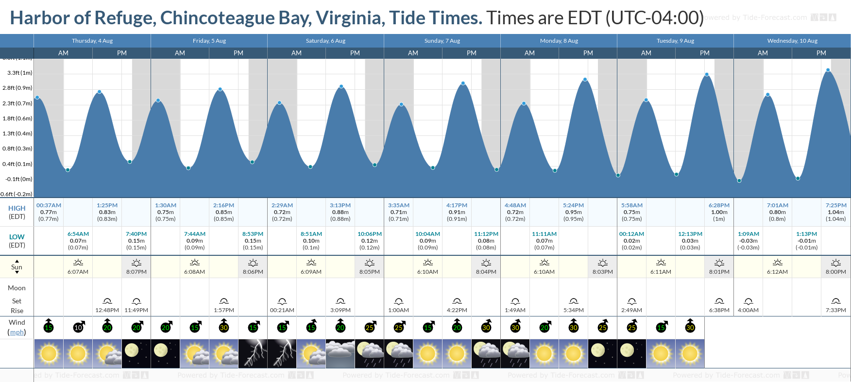 Harbor of Refuge, Chincoteague Bay, Virginia Tide Chart including high and low tide tide times for the next 7 days