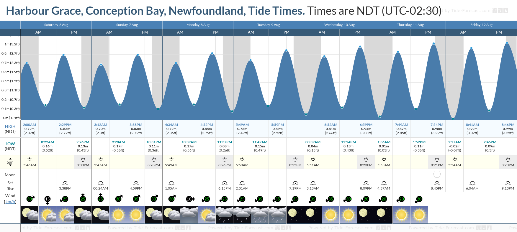 Harbour Grace, Conception Bay, Newfoundland Tide Chart including high and low tide tide times for the next 7 days