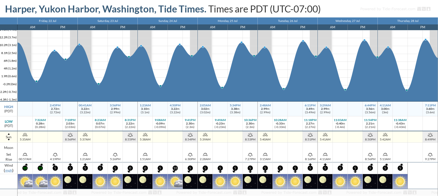 Harper, Yukon Harbor, Washington Tide Chart including high and low tide tide times for the next 7 days