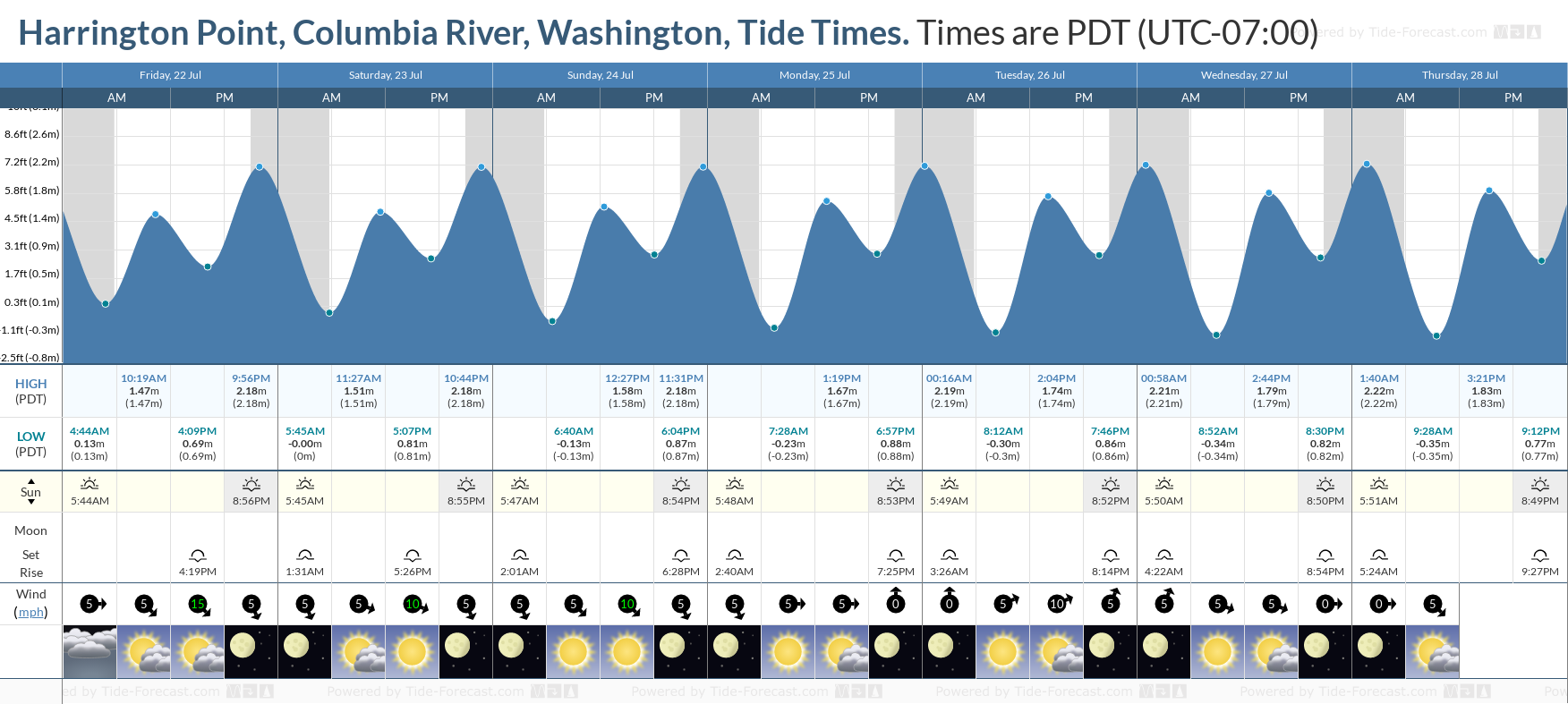 Harrington Point, Columbia River, Washington Tide Chart including high and low tide tide times for the next 7 days