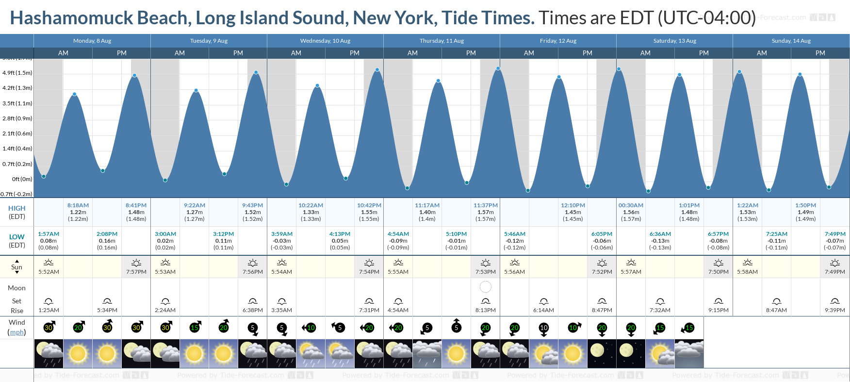 Hashamomuck Beach, Long Island Sound, New York Tide Chart including high and low tide tide times for the next 7 days