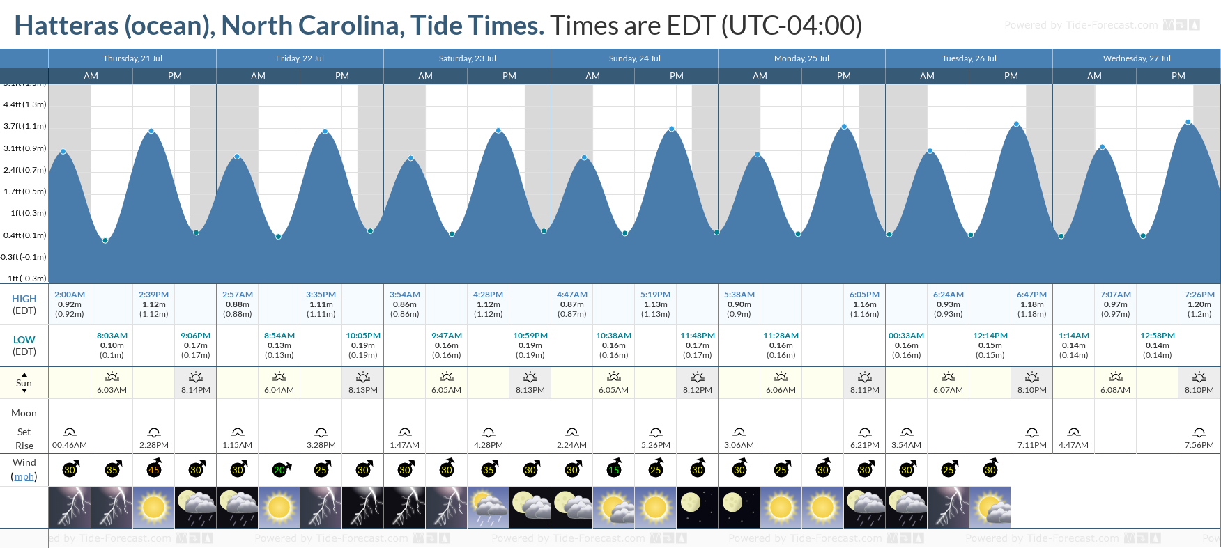 Hatteras (ocean), North Carolina Tide Chart including high and low tide tide times for the next 7 days