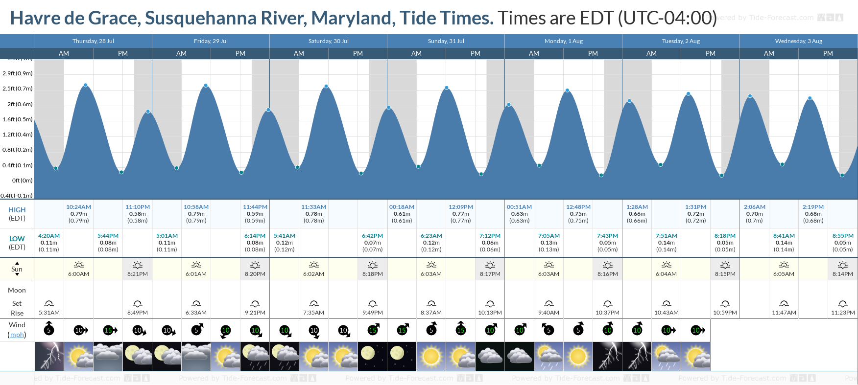 Havre de Grace, Susquehanna River, Maryland Tide Chart including high and low tide tide times for the next 7 days