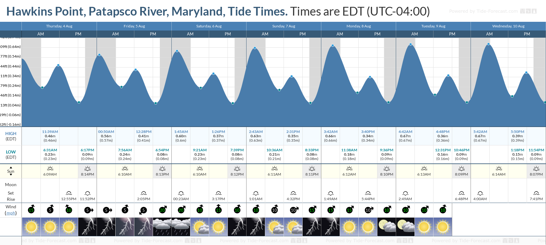 Hawkins Point, Patapsco River, Maryland Tide Chart including high and low tide tide times for the next 7 days