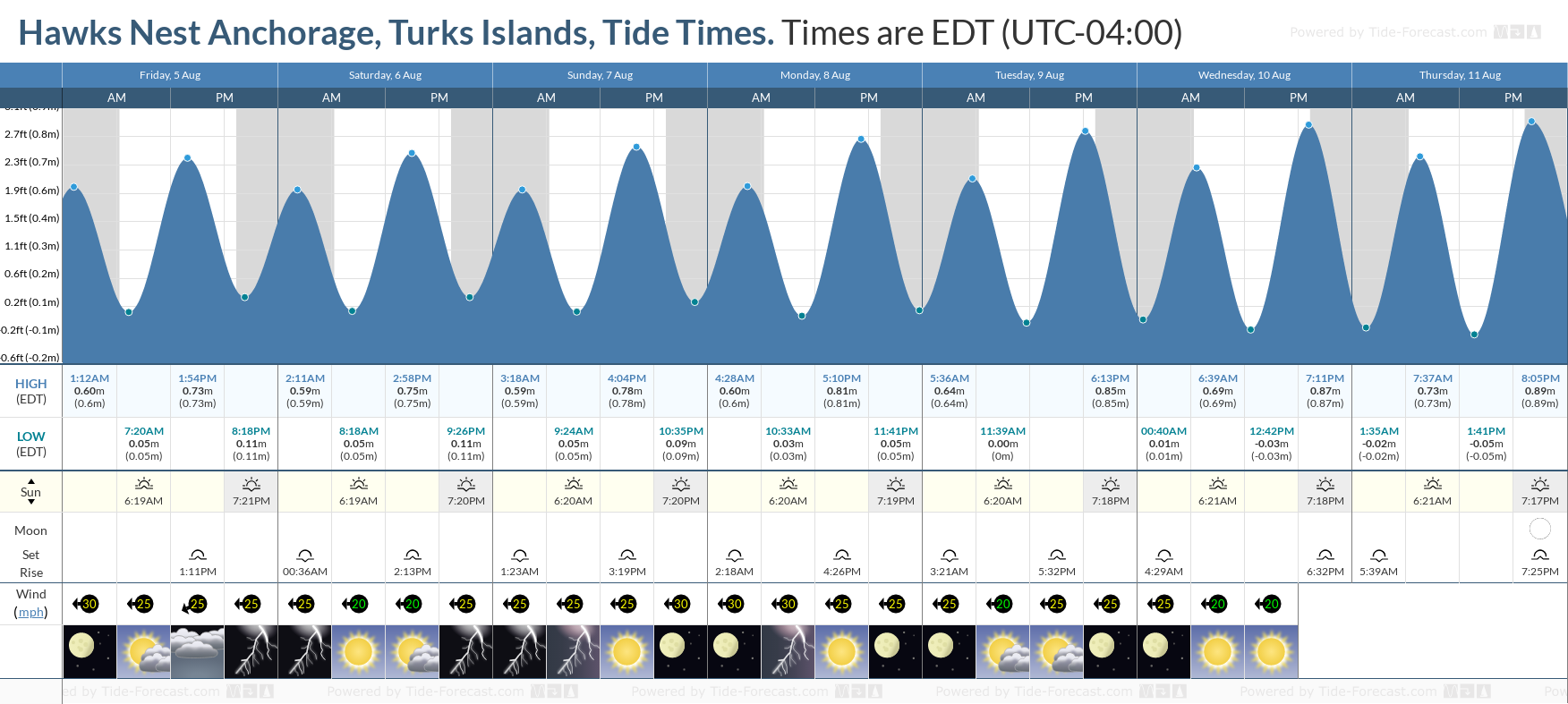Hawks Nest Anchorage, Turks Islands Tide Chart including high and low tide tide times for the next 7 days