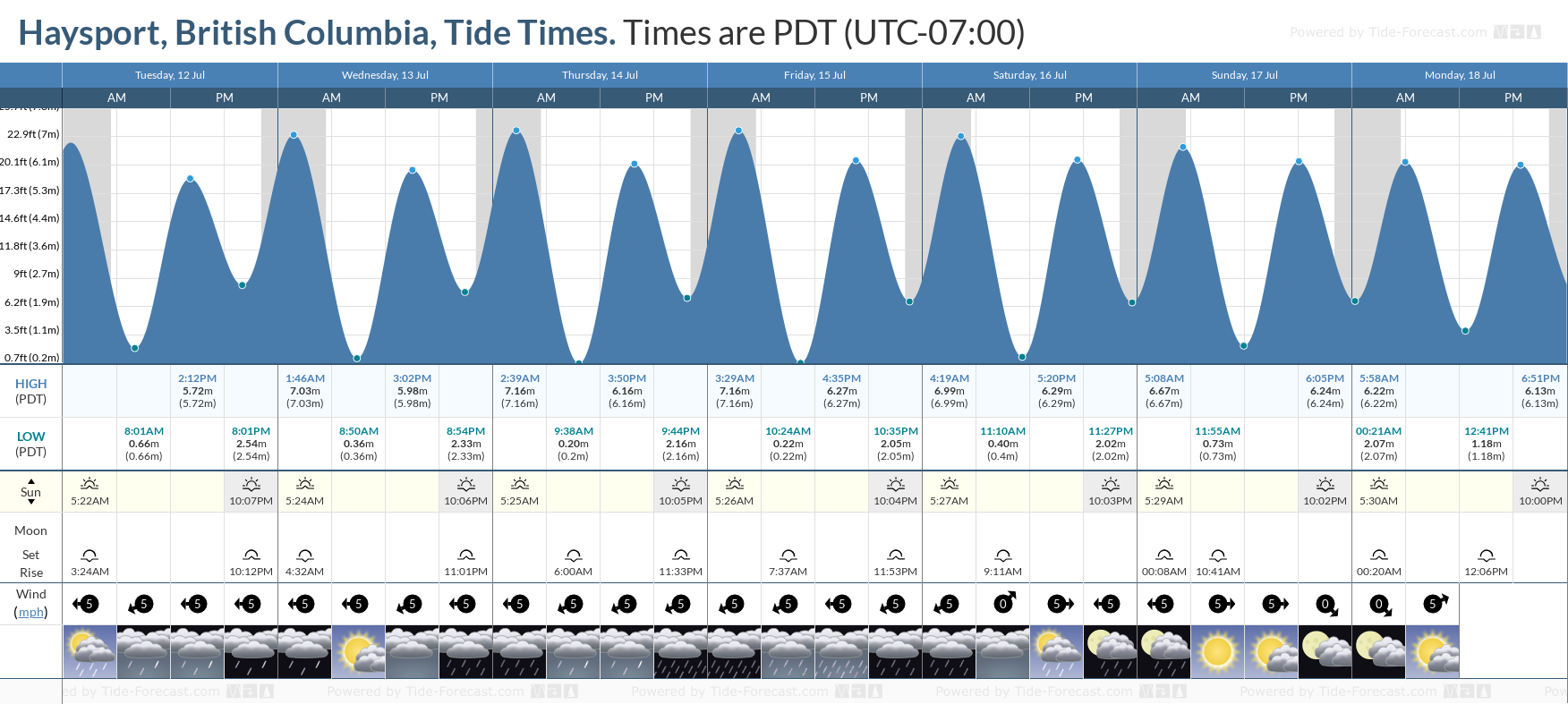 Haysport, British Columbia Tide Chart including high and low tide tide times for the next 7 days