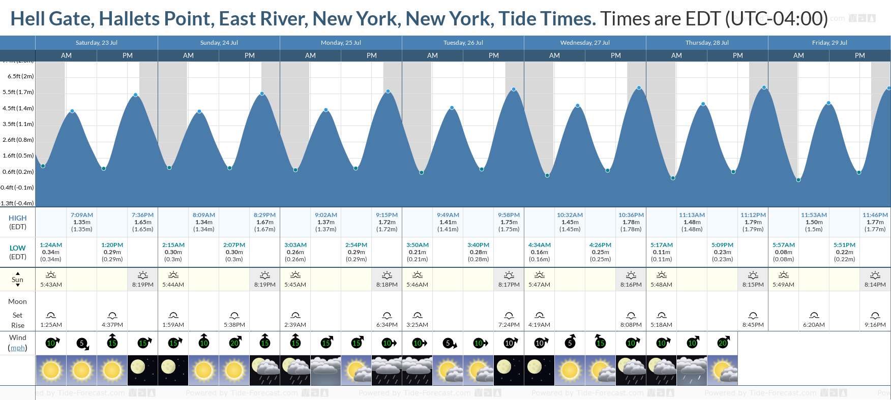 Hell Gate, Hallets Point, East River, New York, New York Tide Chart including high and low tide tide times for the next 7 days