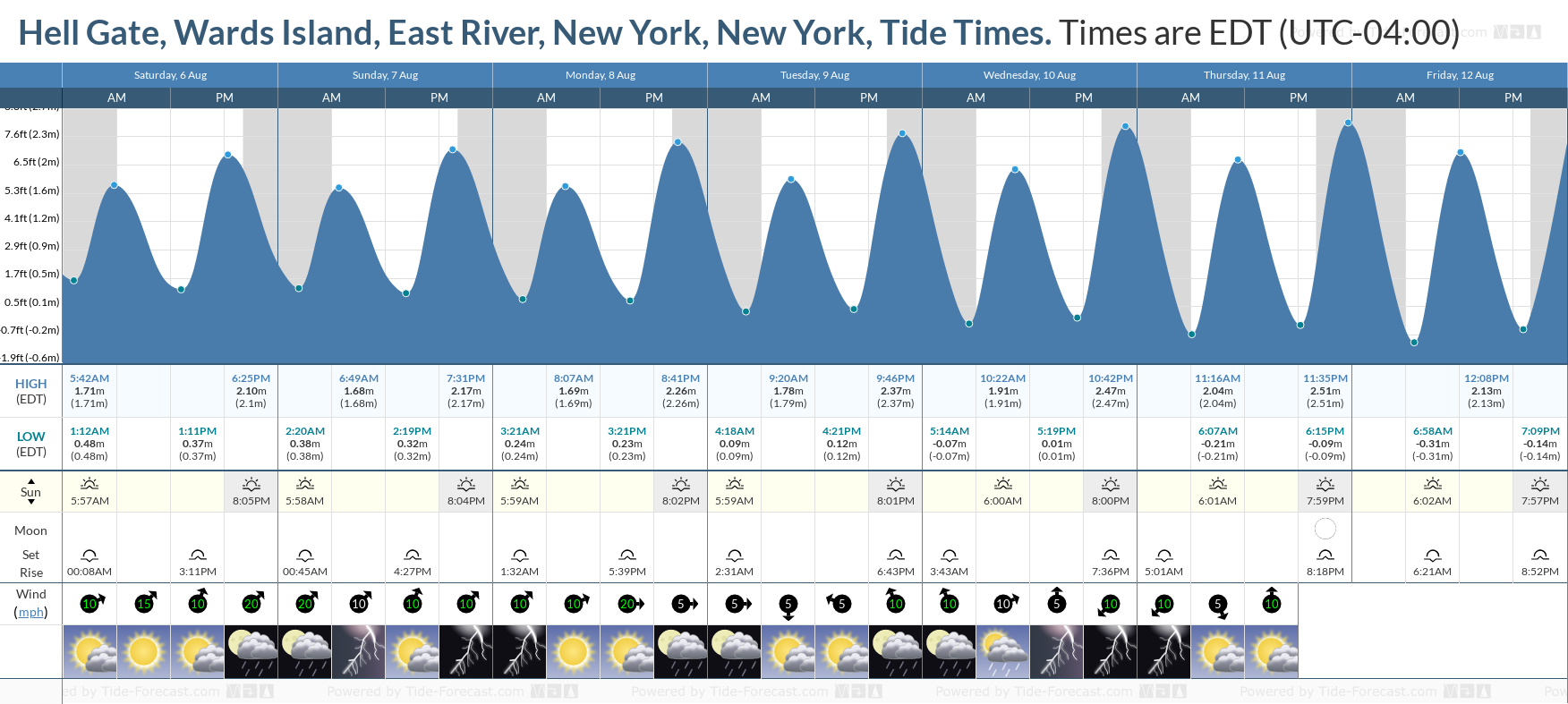 Hell Gate, Wards Island, East River, New York, New York Tide Chart including high and low tide tide times for the next 7 days