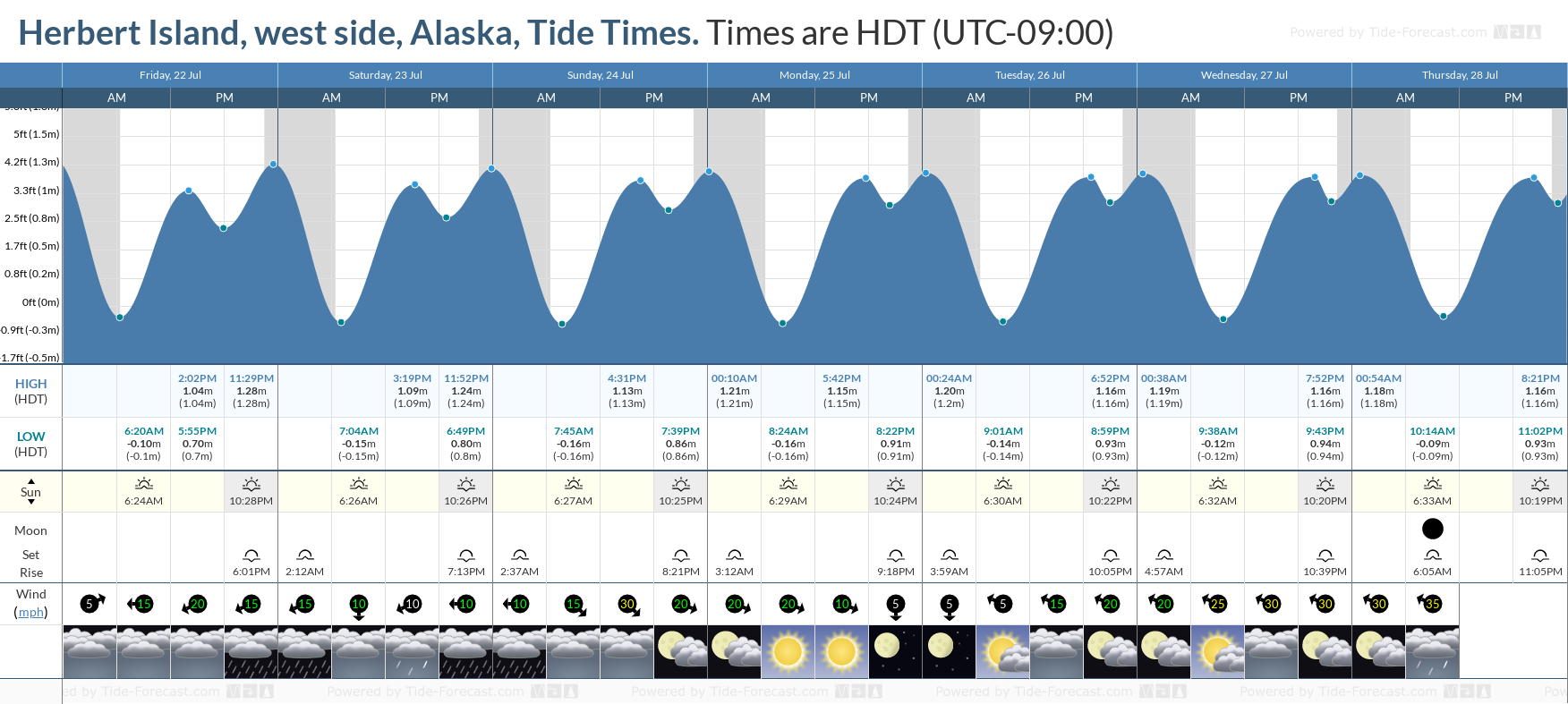 Herbert Island, west side, Alaska Tide Chart including high and low tide tide times for the next 7 days