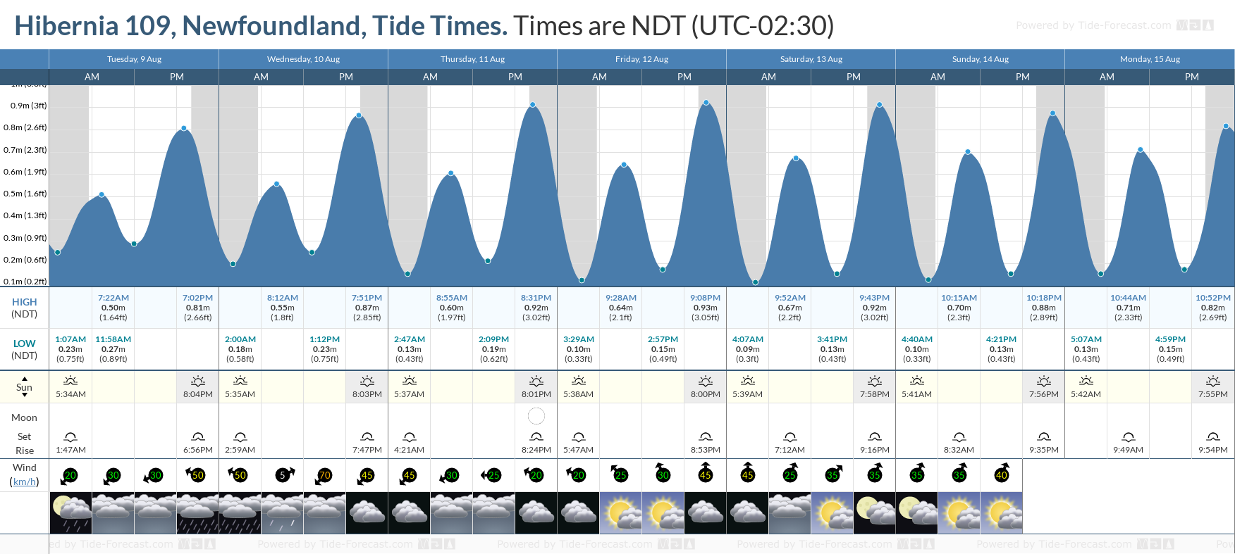 Hibernia 109, Newfoundland Tide Chart including high and low tide tide times for the next 7 days