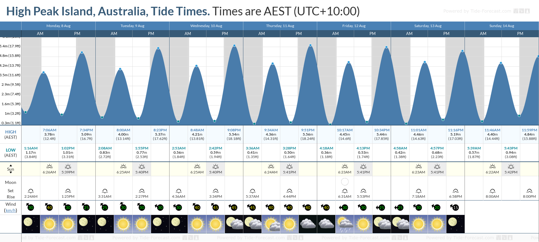 High Peak Island, Australia Tide Chart including high and low tide tide times for the next 7 days
