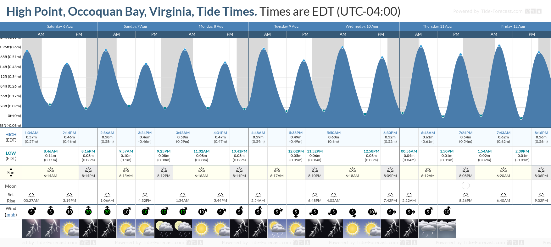 High Point, Occoquan Bay, Virginia Tide Chart including high and low tide tide times for the next 7 days