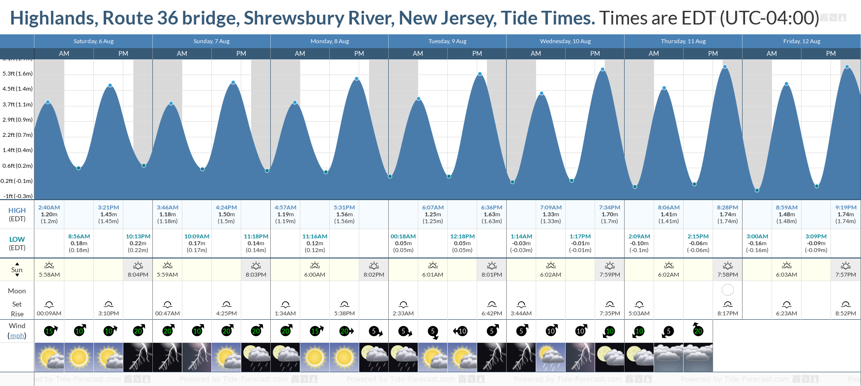 Highlands, Route 36 bridge, Shrewsbury River, New Jersey Tide Chart including high and low tide tide times for the next 7 days
