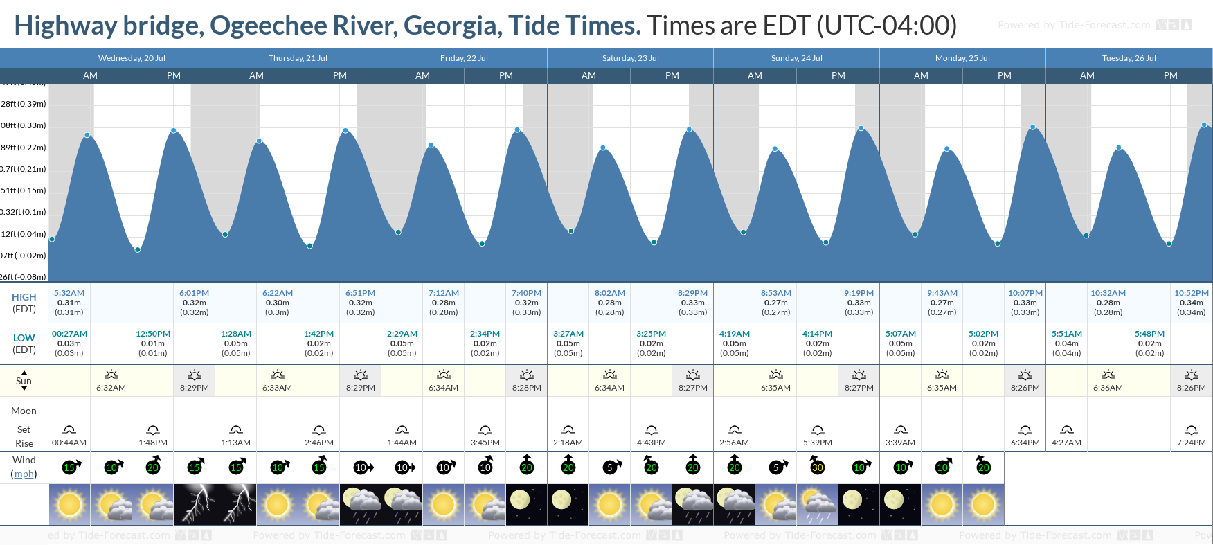 Highway bridge, Ogeechee River, Georgia Tide Chart including high and low tide tide times for the next 7 days