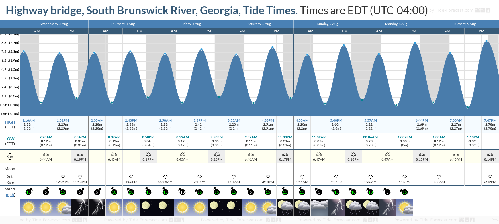Highway bridge, South Brunswick River, Georgia Tide Chart including high and low tide tide times for the next 7 days