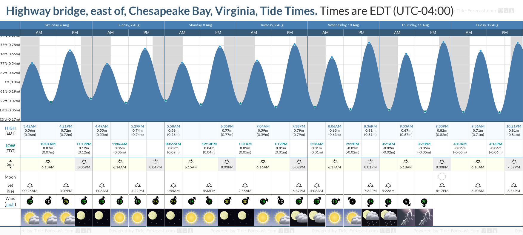 Highway bridge, east of, Chesapeake Bay, Virginia Tide Chart including high and low tide tide times for the next 7 days