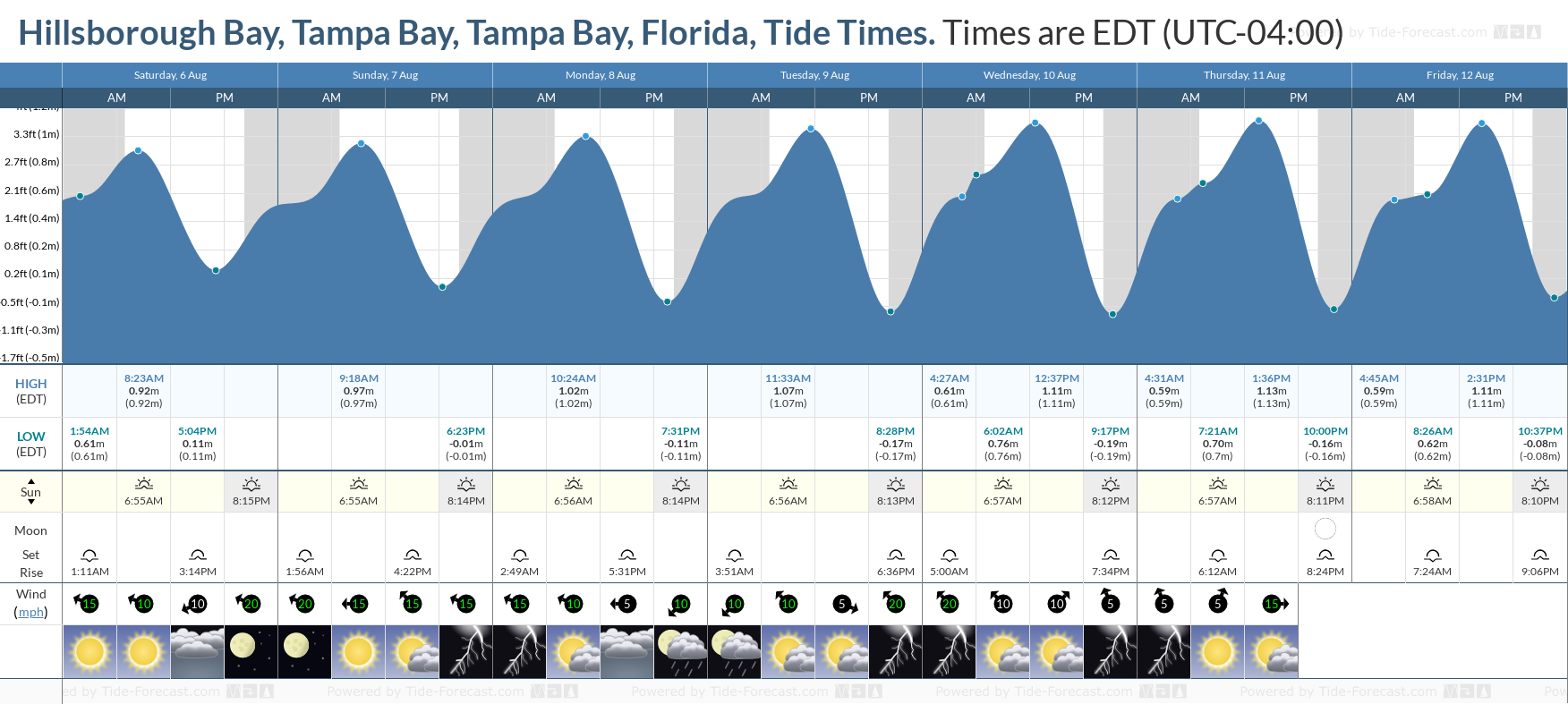 Hillsborough Bay, Tampa Bay, Tampa Bay, Florida Tide Chart including high and low tide tide times for the next 7 days