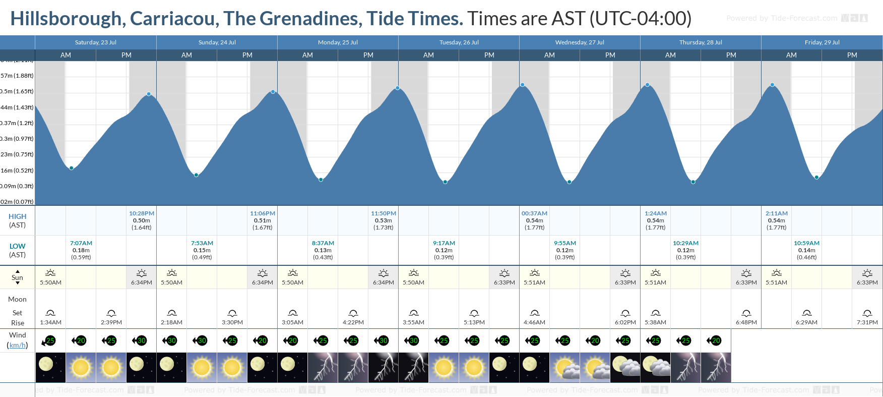 Hillsborough, Carriacou, The Grenadines Tide Chart including high and low tide tide times for the next 7 days