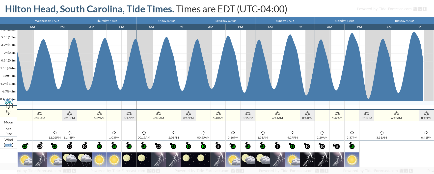 Hilton Head, South Carolina Tide Chart including high and low tide tide times for the next 7 days
