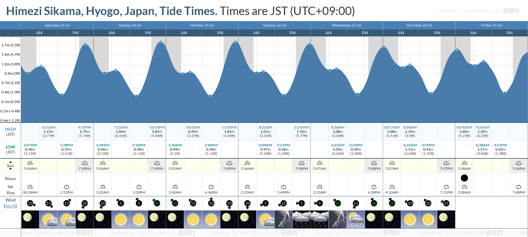 Himezi Sikama, Hyogo, Japan Tide Chart including high and low tide tide times for the next 7 days
