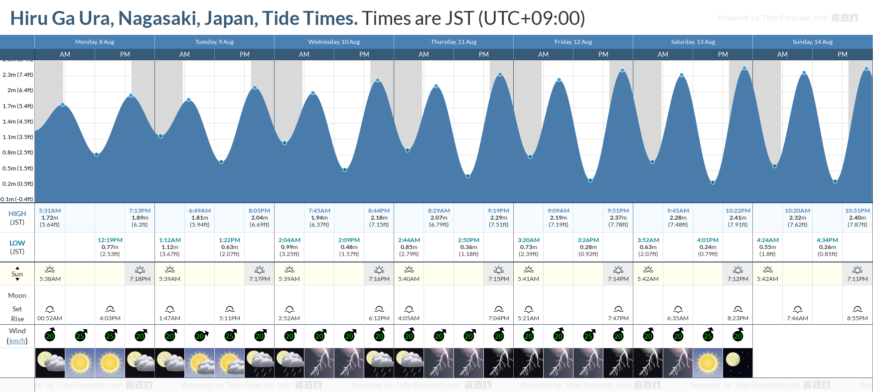 Hiru Ga Ura, Nagasaki, Japan Tide Chart including high and low tide tide times for the next 7 days