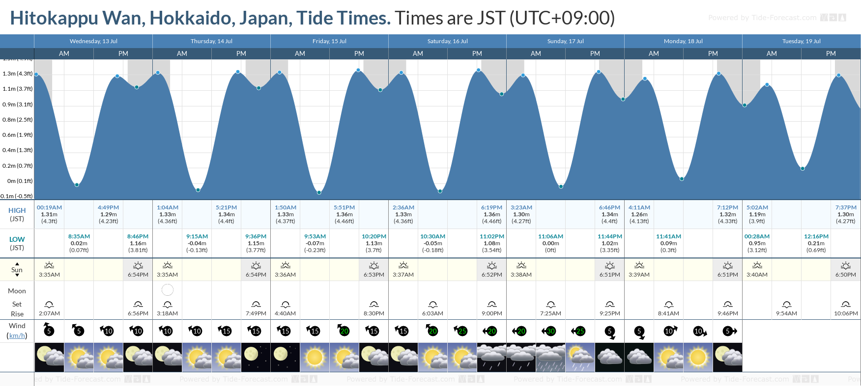 Hitokappu Wan, Hokkaido, Japan Tide Chart including high and low tide tide times for the next 7 days